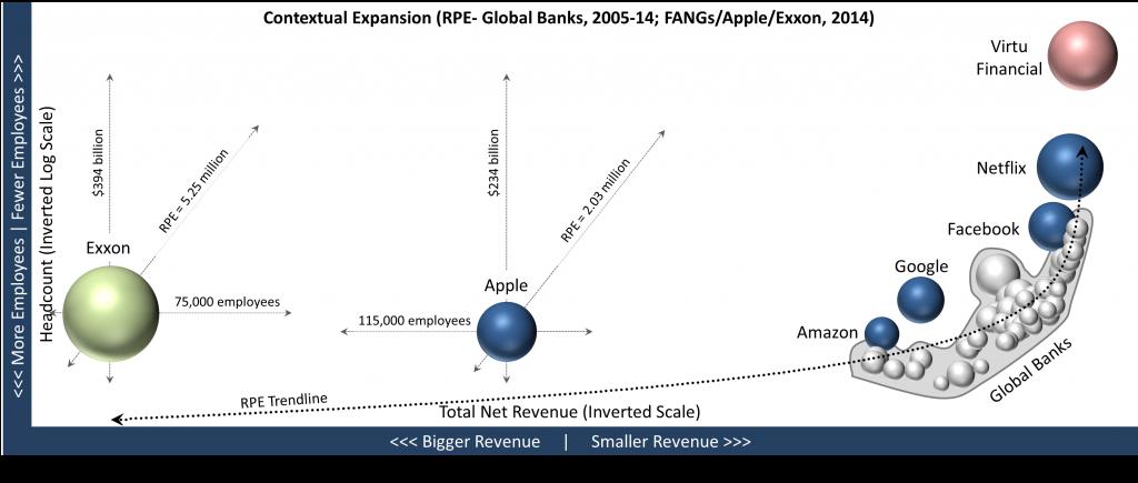Contextual Expansion_Banks FANGs Apple Exxon_20169526