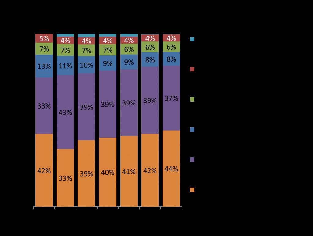 Deutsche Bank_Headcount Segmentation_20112015