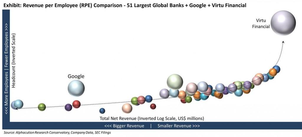 RPE+Bubble+Chart+w+Google+Virtu+20151112