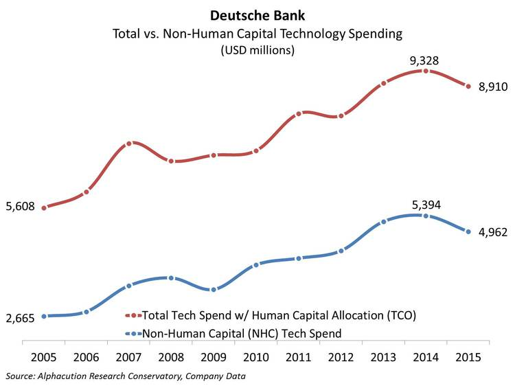 Deutsche Bank_ Total and NHC Tech Spending 2015_20160615