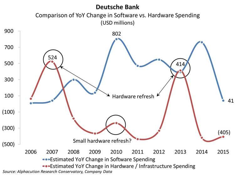 Deutsche Bank_Comparison YoY Software and Hardware Spend 2015 update_20160615