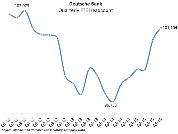 Deutsche Bank_Quarterly FTE Headcount_20160615