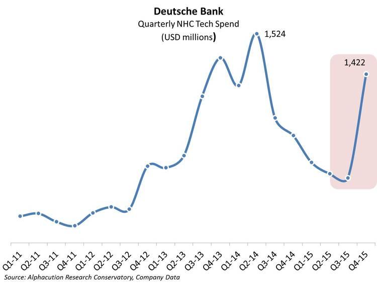 Deutsche Bank_Quarterly NHC Tech Spending 2015_20160615