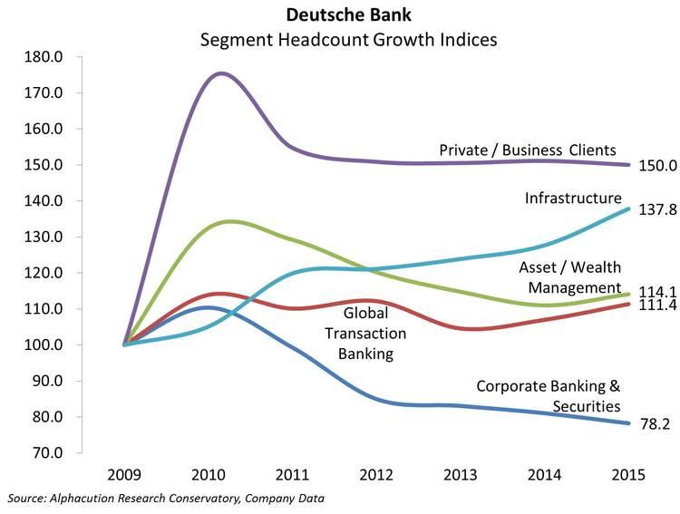 Deutsche Bank_Segment Headcount Growth Indices 2015_20160615