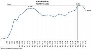 goldman-sachs_total-quarterly-headcount-2004q216-20160913