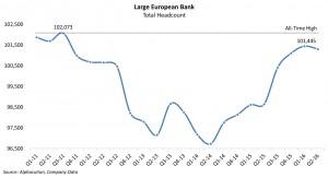 large-european-bank_total-quarterly-headcount-q111q216-20160913